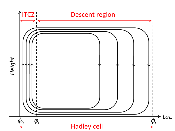 Figure 2: Schematic diagram of the Hadley cell as a function of latitude and height, showing the boundaries of the ITCZ and the descent region.