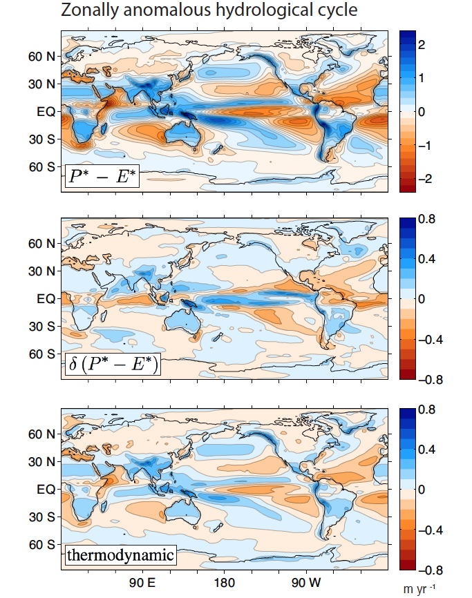 "Figure 1: The modeled climatology of annual-mean P* - E* in the recent past (1976-2005) and change by the end of the next century (2070-2099), averaged over 23 CMIP5 climate models. The simple thermodynamic (or ""wet gets wetter"") scaling gives the expectation from an increase in atmospheric moisture content with fixed circulations. It predicts the wrong sign over much of the tropics and subtropics."