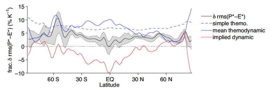 Figure 3: Change in root zonal variance of P − E, rms(P* − E*), versus latitude and thermodynamic estimates of the change. The implied dynamic shows the difference between the mean thermodynamic term and the actual change.