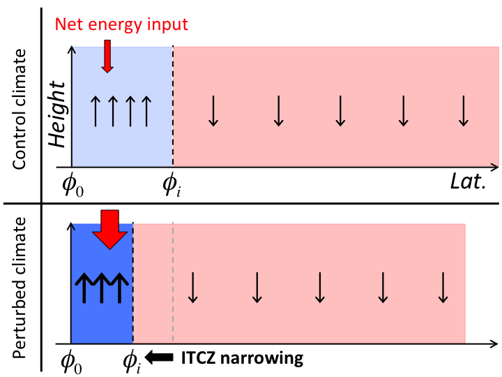 Figure 4: Schematic diagram of the Hadley cell showing the mechanism by which increases in net energy input to the ITCZ lead to a narrowing of the ITCZ (relative to the descent region). The blue shading indicates the region where there is time-mean ascent (i.e., the ITCZ) and the red shading indicates the descent region; the darker the shading, the larger the magnitude of the vertical velocity in the given region.