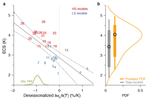 Figure 3 : (a) ECS vs the covariance of deseasonalized TLC reflection with SST. The robust regression line (r=-0.67) and the 90% bootstrap confidence interval are represented in gray. The green line at the lower axis indicates the deseasonalized co-variations inferred from observations. (b) Posterior PDF of ECS (orange) obtained by a weighted average of the climate models, given the observed deseasonalized . The bars with circles represent the mode and confidence intervals (66% and 90%) implied by the posterior (orange) PDF and the prior (gray) PDF.